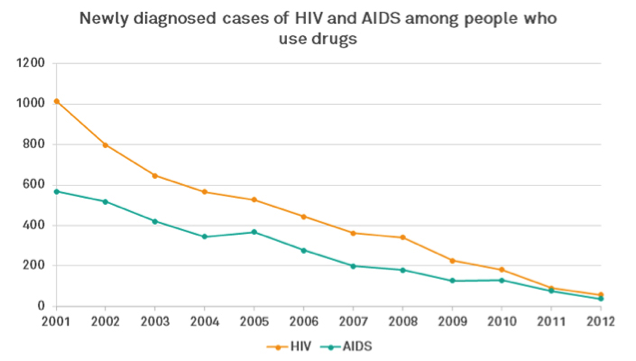 HIV and AiDS with drug use graph